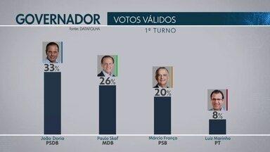 Datafolha divulga pesquisa de intenção de voto para o governo do estado - O Datafolha divulgou uma nova pesquisa de intenção de voto para o governo do estado de São Paulo.