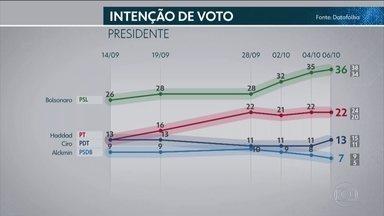 Datafolha divulga pesquisa de intenção de voto para presidente - Instituto entrevistou 19.552 eleitores, em 382 municípios, sexta-feira (5) e neste sábado (6).