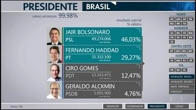 Disputa presidencial vai para o 2º turno entre Jair Bolsonado (PSL) e Fernando Haddad (PT) - Jair Bolsonaro teve 46,03% dos votos e Fernando Haddad 29,27%.