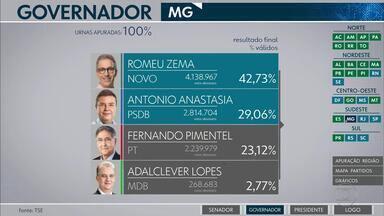 Veja os números da eleição em Minas Gerais - Romeu Zema (Novo) e Antonio Anastasia (PSDB) vão disputar o segundo turno nas eleições para governador do estado.