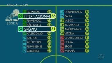 Confira como está a dupla Gre-Nal na tabela de classificação do Brasileiro - Assista ao vídeo.