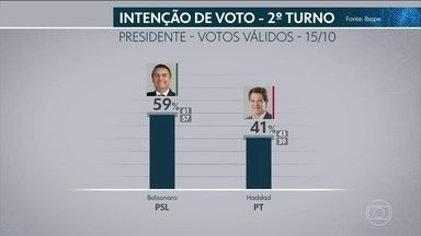 Ibope divulga primeira pesquisa de intenção de votos para o 2º turno - A probabilidade de os resultados retratarem a realidade é de 95%.