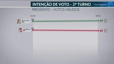 Datafolha divulga nova pesquisa de intenção de votos para presidente - O instituto entrevistou 9.137 eleitores, na quarta-feira (17) e nesta quinta (18), em 341 municípios. O levantamento foi contratado pela TV Globo e pela 'Folha de S.Paulo'.