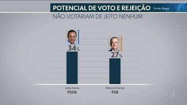 Ibope divulga pesquisa sobre o índice de rejeição aos candidatos ao governo de SP - veja o índice de rejeição dos candidatos ao governo de São Paulo.