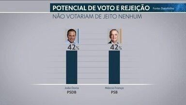 Datafolha divulga o potencial de voto e a rejeição aos dois candidatos - A pesquisa foi contratada pela TV Globo em parceria com o jornal Folha de São Paulo.