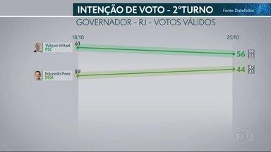 Datafolha divulga segunda pesquisa de intenção de voto no segundo turno no RJ - A pesquisa foi encomendada pela Rede Globo e pela Folha de São Paulo. A margem de erro é de três pontos percentuais, para mais ou para menos.