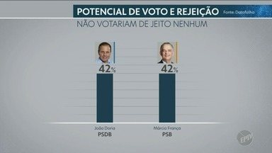 Instituto aponta índice de rejeição de candidatos no segundo turno para Governo do Estado - Datafolha levantou números da opinião do eleitor.