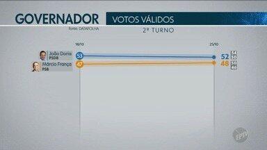 Pesquisa aponta número de votos válidos de candidatos ao governo do Estado de São Paulo - Instituto Datafolha divulgou dados do segundo turno.