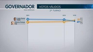 Datafolha divulga nova pesquisa de intenção de voto para o governo de São Paulo - O Datafolha ouviu 5093 eleitores, em 73 municípios.
