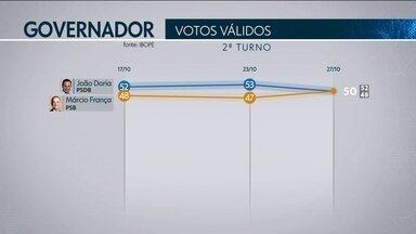 Ibope divulga nova pesquisa de intenção de voto para o governo de São Paulo - O Ibope ouviu 2002 eleitores, em 95 municípios.