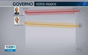 Ibope divulga segunda pesquisa de intenção de voto para o governo de Sergipe - Ibope divulga segunda pesquisa de intenção de voto para o governo de Sergipe.