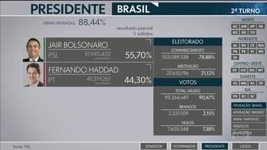 Divulgada a primeira parcial do TSE para presidente - Com 88,44% das urnas apuradas, o candidato Jair Bolsonaro (PSL) aparece com 55,70% dos votos válidos e Fernando Haddad (PT) com 44,30%.