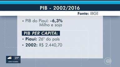 Produto Interno Bruto do Piauí sofre redução de 6,3% - Produto Interno Bruto do Piauí sofre redução de 6,3%