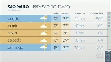 Segunda-feira tem previsão de pouca chuva e terça, temporal entre fim da tarde e noite - Feriado vai começar com Sol e calor na Grande São Paulo e no litoral. Chuva está prevista só para o domingo.