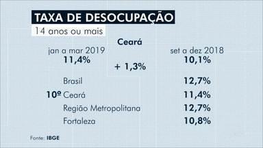 IBGE divulga taxa de desocupação - Confira mais notícias em g1.globo.com/ce