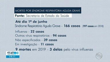 Casos de Síndrome Respiratória Aguda Grave em Sergipe preocupam - Até agora número de casos é menor que o registrado no ano passado. Até primeiro de junho, foram nove mortes provocadas pela doença.