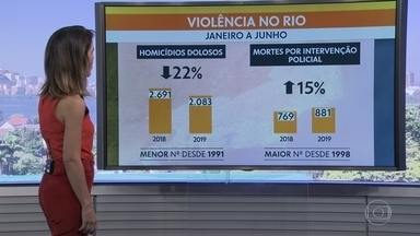 Número de homicídios dolosos no RJ no primeiro semestre do ano é o menor desde 1991 - O número de homicídios dolosos, ou seja, quando há intenção de matar, no primeiro semestre do ano é o menor da história, segundo dados do Instituto de Segurança Pública.