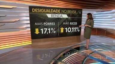 Pesquisa aponta que desigualdade no Brasil está no pior nível em 30 anos - Levantamento da FGV mostra que a renda da metade mais pobre da população caiu 17,1%, enquanto a do 1% mais rico teve aumento de 10,11%. O desemprego é o principal motivo. De acordo com a pesquisa, seis milhões de brasileiros não têm renda nenhuma.