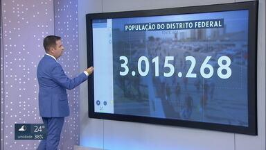 Distrito Federal atinge mais de 3 milhões de habitantes, diz IBGE - O aumento da população foi de 1.36%. No entorno do DF, o crescimento da população em algumas cidades foi muito mais acelerado.