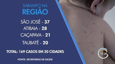 Tremembé confirma quatro casos de sarampo - Região já tem 169 casos confirmados.