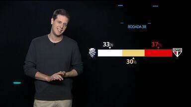 Central de Estatísticas: Grêmio, Inter, Vasco e Athletico-PR são favoritos na 38ª rodada - Central de Estatísticas: Grêmio, Inter, Vasco e Athletico-PR são favoritos na 38ª rodada