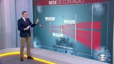Uma pessoa com coronavírus pode transmitir para outras três; entenda rede de contágio - Universidade de Brasília mostra como isolamento evita a proliferação do vírus e a diminuição dos casos de contaminação.