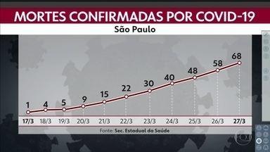 São Paulo registra 68 mortes por Covid-19 em todo estado - Casos confirmados já são 1.223.