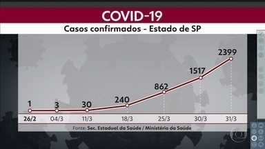 SP2 - Edição de terça-feira, 31/03/2020 - Número de casos confirmados da Covid-19 cresce 54% e São Paulo registra o maior número de mortes em um dia. Pandemia não muda a rotina nas cracolândias e usuários se aglomeram para o consumo de drogas.