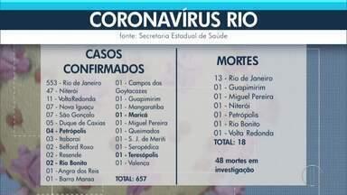 RJ2 mostra lista atualizada de casos de coronavírus no estado do Rio em 30 de março - Sobe para 657 casos confirmados.