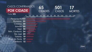 Nº de casos confirmados de coronavírus em SC chega a 501; Carlos Moisés anuncia medidas - Nº de casos confirmados de coronavírus em SC chega a 501; Carlos Moisés anuncia medidas