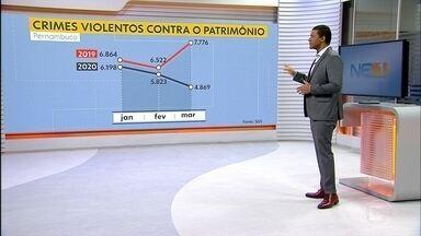 Pernambuco registra 4.869 crimes violentos contra o patrimônio em março de 2020, diz SDS - Houve queda em relação ao número registrado no mesmo período do ano anterior, de acordo com o governo estadual.