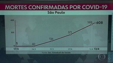 São Paulo já tem mais de 600 mortes confirmadas por causa do novo coronavírus - O número de casos confirmados da doença também aumentou: são 8895. Número de internações é grande.