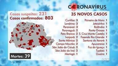 Paraná registra 803 casos e 39 mortes por coronavírus - Dos 35 novos casos, três são em Curitiba. Ainda há 231 casos suspeitos no estado.