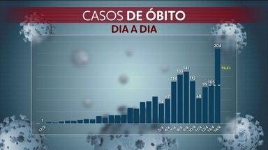 Número de óbitos no Brasil pela Covid-19 chega a 1.532 - Foram 204 mortes em 24 horas. A primeira morte foi registrada no dia 01 de março de 2020.