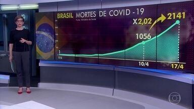 Brasil dobra a quantidade de mortos por Covid-19 em uma semana - Até sexta-feira passada (10), eram 1.056 e agora 2.141. Os números são do Ministério da Saúde.