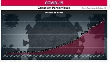 Pernambuco contabiliza 218 novos casos da Covid-19 e 26 novas mortes - Ao todo, são contabilizados 2.908 casos e 260 óbitos por conta da doença
