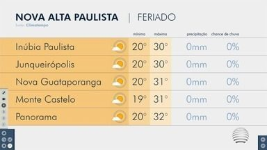 Confira a previsão do tempo nesta terça-feira no Oeste Paulista - Veja como ficam as temperaturas na região de Presidente Prudente.