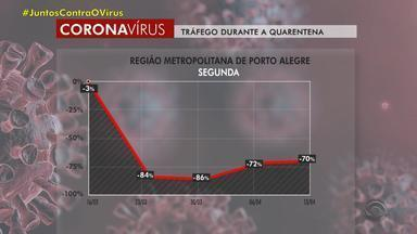 Tráfego durante a quarentena tem aumento nos últimos dias no RS - Finais de semana registram maior movimento.