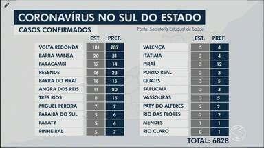 Confira os números atualizados do novo coronavírus no Sul do Rio - Angra dos Reis divulgou a primeira morte e mais 14 casosm totalizando 67 infectados na cidade; Volta Redonda teve 40 novos casos nas últimas 24 horas.