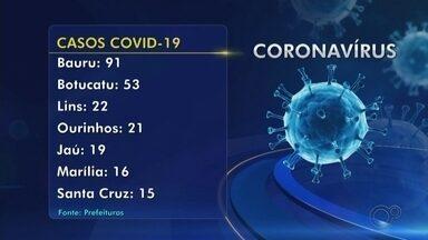 Veja o balanço dos casos de coronavírus e mortes por Covid-19 na região de Bauru e Marília - Prefeitura atualizam diariamente os casos de Covid-19 na região centro-oeste paulista.