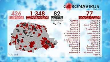 Paraná tem 1.348 casos confirmados de coronavírus - 37 municípios já registraram mortes por causa da doença.