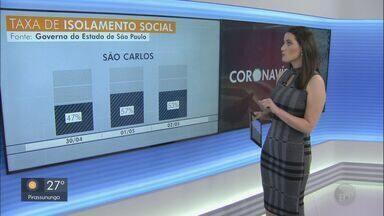 Isolamento social nas cidades da região cai na última semana - Em São Carlos, segundo dados do Sistema de Monitoramento Inteligente (Simi), do governo estadual, na quinta-feira (30), véspera de feriado, o índice foi de 47%, o menor desde 20 de março.