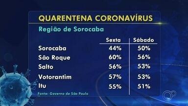 Veja os índices de isolamento social nas regiões de Sorocaba, Jundiaí e Itapetininga - Veja os últimos índices de isolamento social nas regiões de Sorocaba, Jundiaí e Itapetininga (SP).