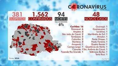 Paraná registra mais duas mortes nas últimas 24 horas por Covid-19 - O estado tem 1.592 casos confirmados da doença.