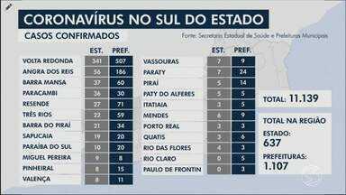 RJ2 atualiza casos de coronavírus no Sul do Rio - Há 1.111 casos confirmados do novo coronavírus e 42 mortes por conta da doença.