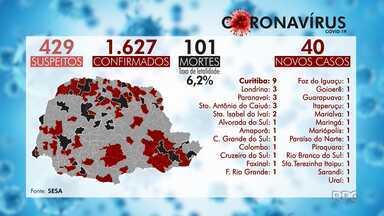 Paraná chega a 101 mortes por coronavírus - 1.627 casos foram confirmados no estado.