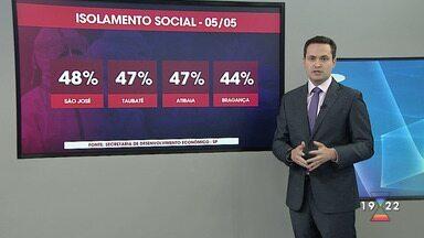 Cidades da região têm índice de isolamento social abaixo dos 50% - Confira reportagem do Jornal Vanguarda desta quarta-feira (6).
