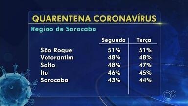 Veja como está o índice de isolamento na região de Sorocaba e Jundiaí - Veja como está o índice de isolamento na região de Sorocaba e Jundiaí