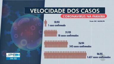 1.657 casos de coronavírus são confirmados na Paraíba - 101 pessoas morreram vítima da Covid-19 em nosso estado.