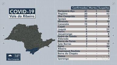 Vale do Ribeira tem 154 pacientes recuperados da Covid-19 - Ao todo, região soma 185 casos confirmados da doença causada pelo novo coronavírus.